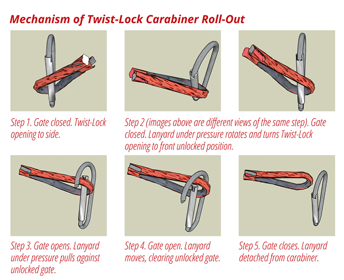 mechanism-of-twist-lock-carabiner-roll-out