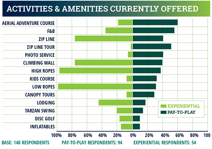 industry report chart - Activities and amenities currently offered