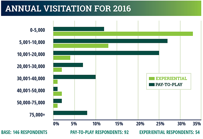 industry report - annual visitation for 2016