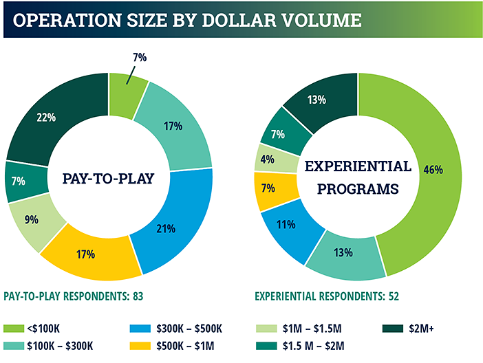 industry report chart - operational size by dollar volume