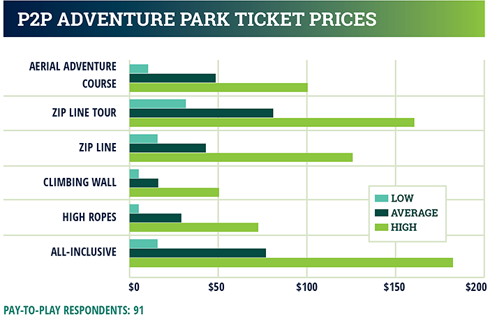 industry report chart - adventure park ticket prices