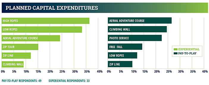 industry report chart - planned capital expenditures