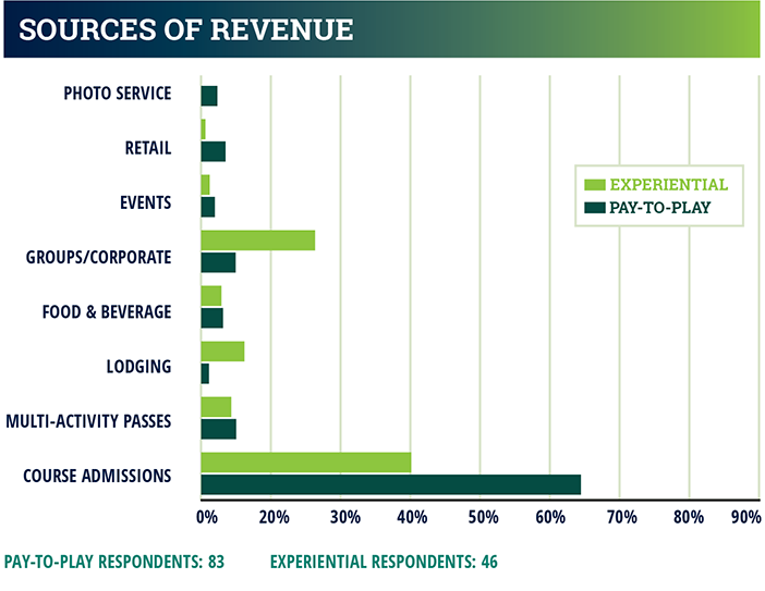 industry report chart - sources of revenue