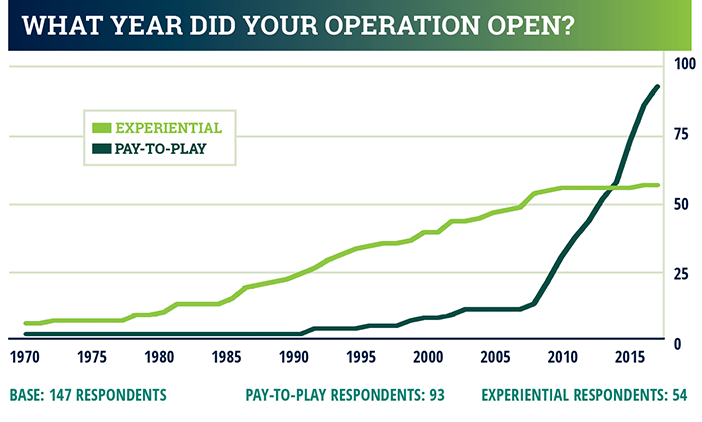 industry report chart - what year did your operation open?